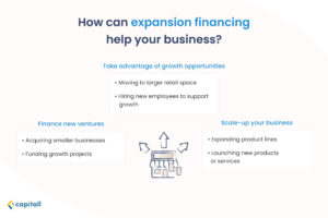 infographic-of-how-expansion-financing-can-help-your-business