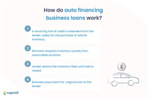 infographic-on-how-auto-financing-works-in-singapore