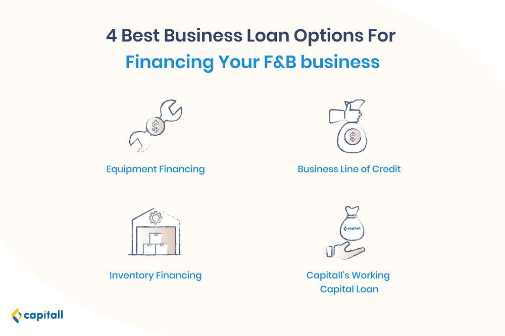 Infographic on the best business loan options for financing your F&B business