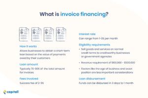 infographic of what business loan - invoice financing is