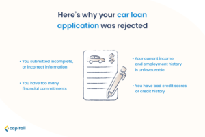 Infographic on reasons why your business loan application for auto financing was rejected