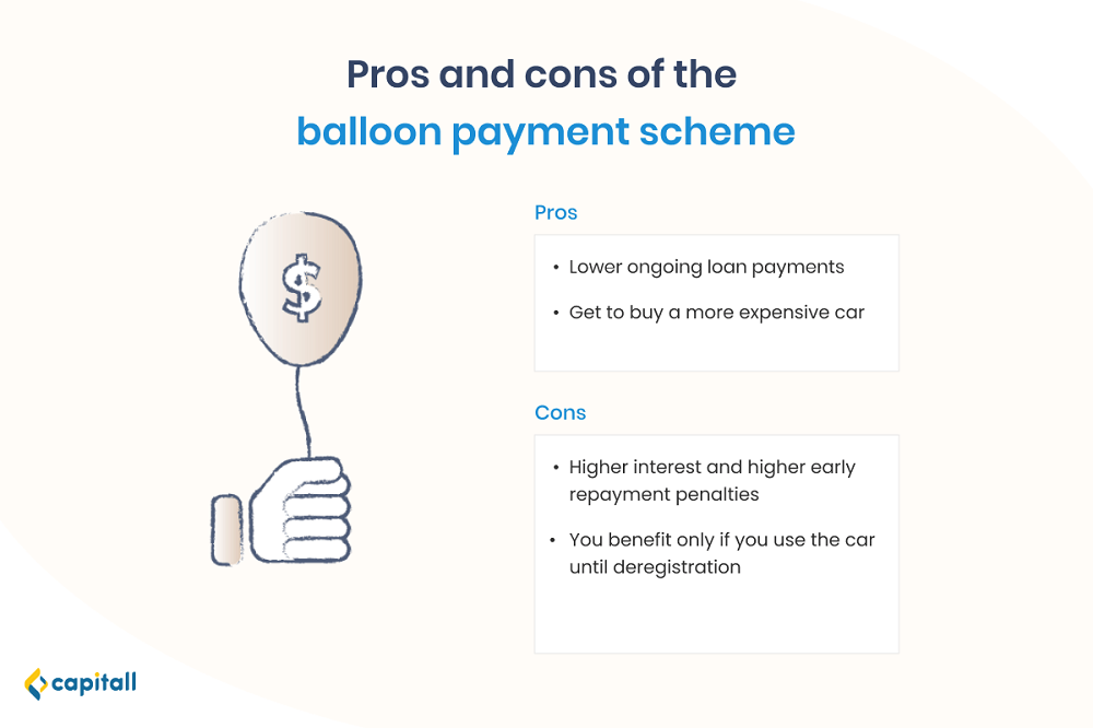 Infographic on pros and cons of the car loan balloon payment scheme