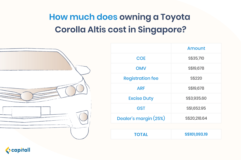 Infographic on the full breakdown of owning a car in Singapore, using Toyota Corolla Altis as an example