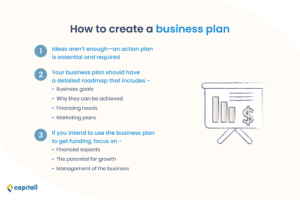 infographics showing how to start a business in Singapore starting with creating a business plan