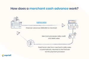 Infographic on how a merchant cash advance works