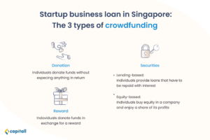Infographic on the 3 kinds of crowdfunding as a startup business loan in Singapore