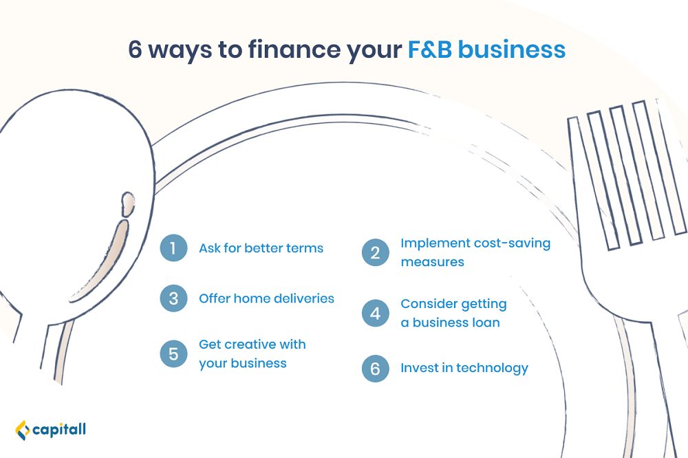 Infographic on the ways to finance your F&B business; one is getting a business loan.