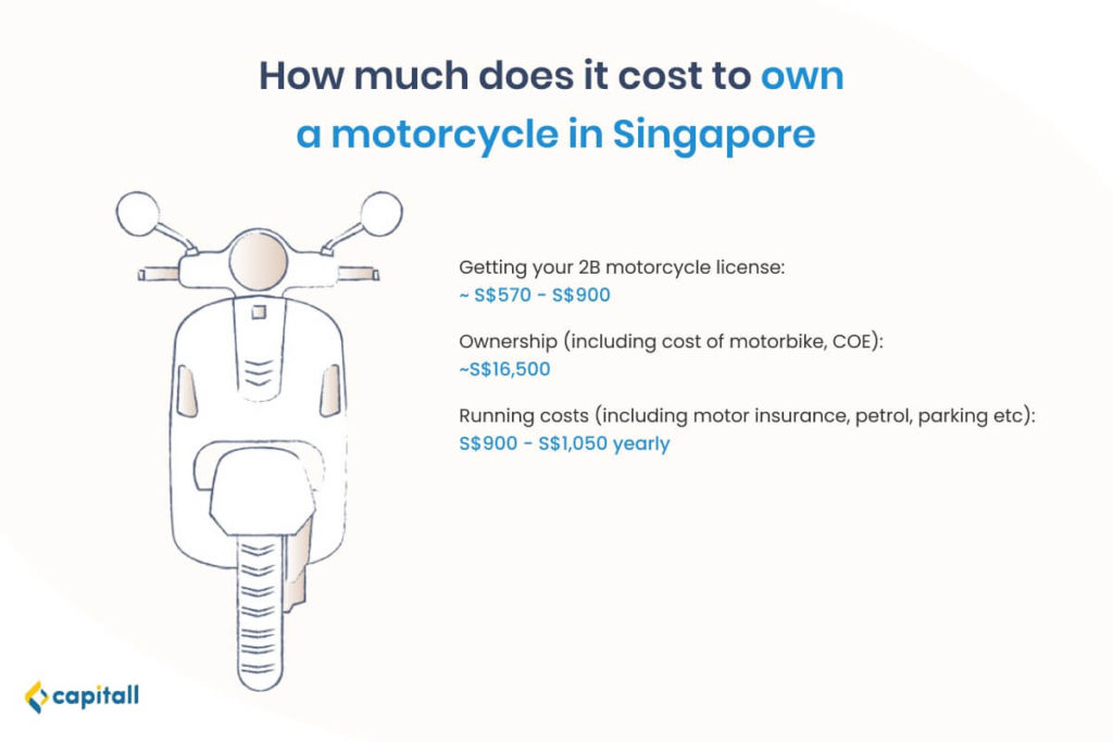 Infographic on how much it costs to own a motorcycle in Singapore