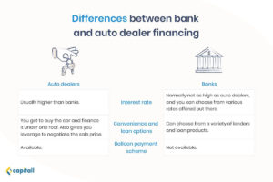 Infographic on the differences between taking a car loan from the bank and auto dealer