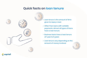Infographic showing quick facts on loan tenure