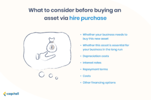 Infographic on the factors to consider before buying an asset via hire purchase
