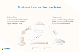 Infographic on the difference between business loan and hire purchase