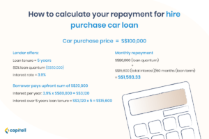 Infographic on how to calculate the repayments for hire purchase car loan