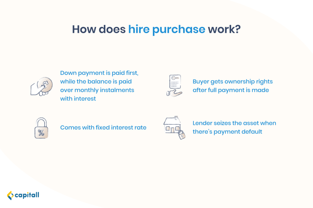Infographic on how hire purchase works